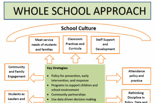 Staff Engagement Helps Districts Measure School Climate